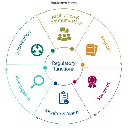 Regulatory functions: Facilitation & communication - Register - Standards - Monitor & Assess - Investigation - Intervention